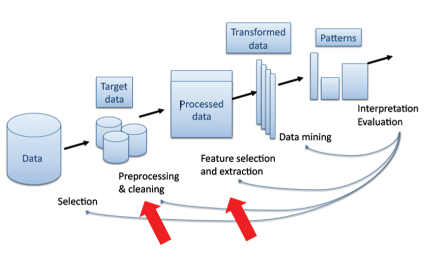 Data Mining — Recommender Systems 0 7 5 documentation